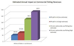Chart The Cost Of Chronic Overfishing Vs The Bp Oil