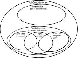 Venn Diagram Of Quadrilaterals Classifying Quadrilaterals Venn Diagrams Sol 7 6 By Luke Dulin Tpt