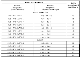 Steel Rebar Weight Chart Purposes And Types Of Reinforcing Steel