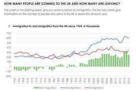 Uk Charts 1970 Immigration The Numbers Uk In A Changing Europeuk In A