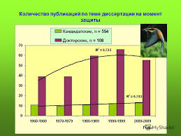 Презентация на тему Тенденции развития орнитологических  7 Количество публикаций по теме диссертации на момент защиты