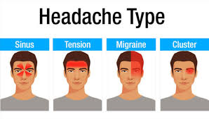 Different Types Of Headaches Chart Diagnose Headache Types From Headache Chart To Treat Headache
