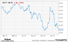 Solarcity Scty Stock Plummets In After Hours Trading On Q4