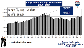 King County Median Home Price Chart Real Estate Market Statistics For King And Snohomish County