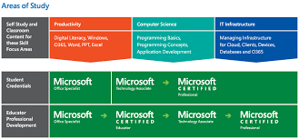 Microsoft Imagine Academy Certiadria