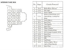i need a diagram of the interior fuse box of my 97 fixya 1a05052 jpg