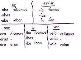 Spanish Past Tense Chart Telling A Story In The Past Tense Preterite Imperfect