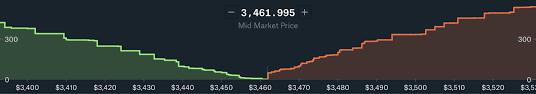 Depth Chart Btc Why Liquidity Matters Crypto Integrity Medium