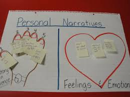 Personal Narrative Writing Workshop Unit