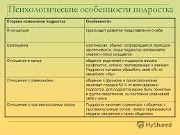Презентация на тему Влияние темпов пубертата на психологические  8 Психологические особенности