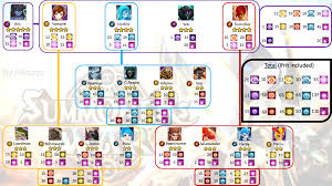 veromos fusion chart fusion table summoners war summoner war fusion chart veromos
