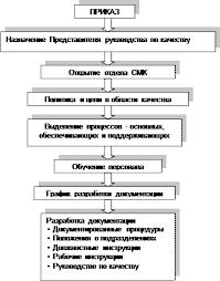 Реферат Разработка системы менеджмента качества предприятия Для создания системы менеджмента качества требуется стратегическое решение руководства организации Алгоритм разработки системы менеджмента качества