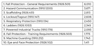 Eye And Face Protection Selection Chart Osha Reveals Top 10 Workplace Safety Violations For 2019