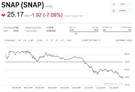 Snapchat Closes Below Its Ipo Opening Price Business Insider