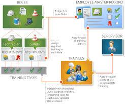 Employee Training Management Training Management Software Assurx Qms Compliance