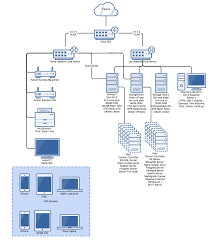 network diagram for my 3 server, 20 vm lab homelab router diagram network at Home Network Server Diagram
