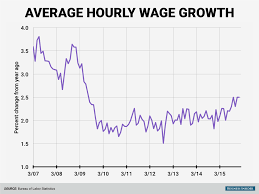 wage-growth-is-at-a-post-crisis-high.jpg