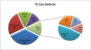 3d Pie Chart Excel 2013 Pie Of Pie Chart In Excel Excelchat Excelchat