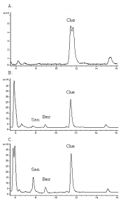 Hplc Chart Hplc Chromatogram For Flower Extracts Chart A Cold Water