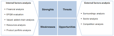 Swot Model Swot Analysis Managementmania Com