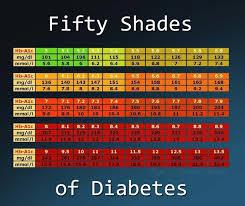 Ac1 Conversion Chart A1c Chart For Type 2 Diabetes Www Bedowntowndaytona Com