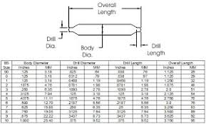 Center Drill Depth Chart Related Keywords Suggestions