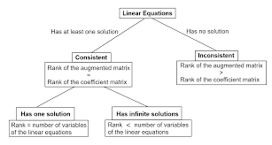 solution methods of linear equations there many diffe ways to solve a system of linear equation please read about the gaussian elimination