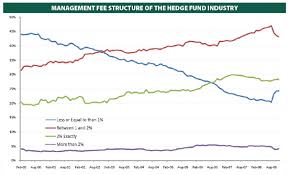 Hedge Fund Structure Chart Study Finds Few Hedge Funds Pocket Mythical 2 And 20