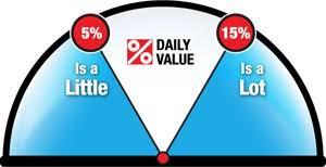 Percent Daily Value Canada Ca