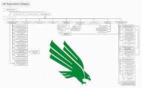 Unt Org Chart Athletics Mean Green Football