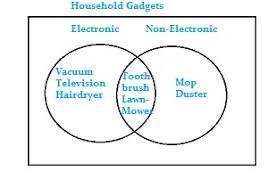 Drawing A Venn Diagram Draw A Venn Diagram In Statistics Easy Steps Statistics How To
