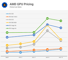 Graphic Card Price Chart Analyzing Graphics Card Pricing May 2018 Techspot