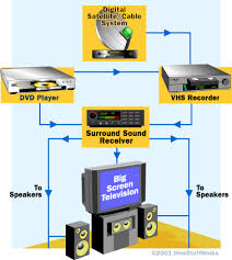 home theater system setup diagram. the receiver is at heart of a typical home theater system. system setup diagram