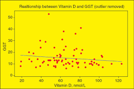 Ggt Level Chart A One Year Retrospective Review Of Vitamin D Level Bone