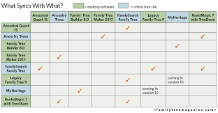 3 Helpful Charts About Genealogy Software And Online Trees