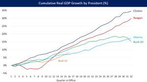Gdp Under Obama Chart Economic Policy Of The Barack Obama Administration Wikipedia