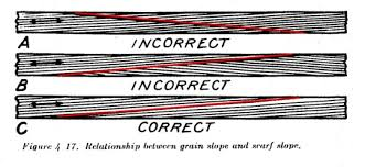 scarf joint plywood. figure 4.17 relationship between grain slope and scarf joint plywood o