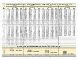 Lic Jeevan Shiromani Plan 847 Details