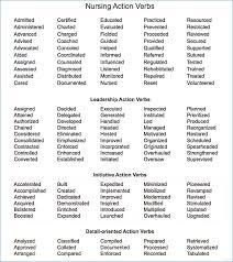 Resume Verbs Best Great Resume Verbs Tikirreitschulepegasusco