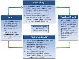 Social Determinants Of Migrant Health International