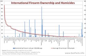 Gun Facts Guns And Their Effects In Non Us Countries