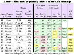 First state to allow gay marriage