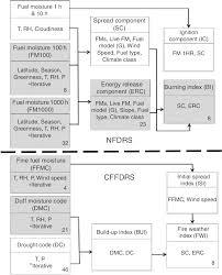 Computational Flow Chart Of The Us National Fire Danger