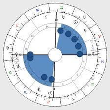 Astrology See Saw Shape Birth Chart Horoscope Shape See