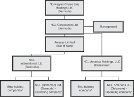 Carnival Cruise Management Structure College Paper Help