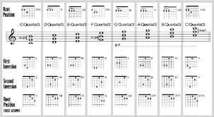 28 Expository Chord Inversion Chart