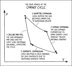 Xkcd Venn Diagram Xkcd The Carnot Cycle Is More Properly Known By Its