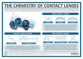 how to pass chemistry cover letter job description chemist  compound interest the chemistry of contact lenses the chemistry of contact lenses