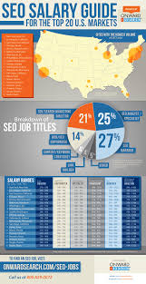 seo salaries top cities jobs salary ranges for seo professionals the infographic as a pdf