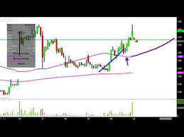 Ring Etf Chart Ring Energy Inc Rei Stock Chart Technical Analysis For